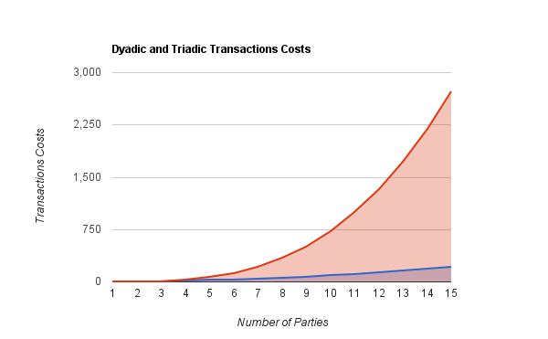 Comparison_of_dyadic_and_triadic_transactions_costs